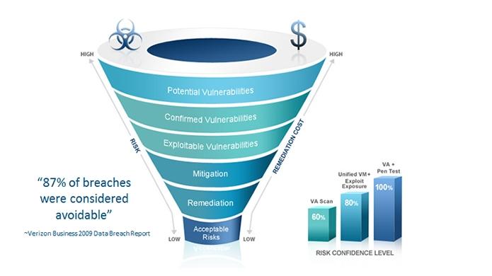 Analisis y Deteccion de Vulnerabilidades